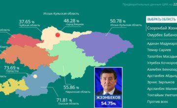 Kırgızistan'ın yeni cumhurbaşkanı Sooronbay Ceenbekov oldu